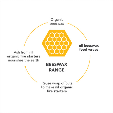 nil eco loop for beeswax products