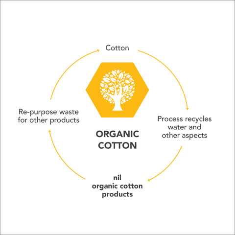 nil eco loop for organic cotton products