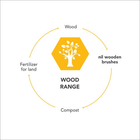 nil eco loop for wood products