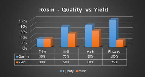 rosin press yields