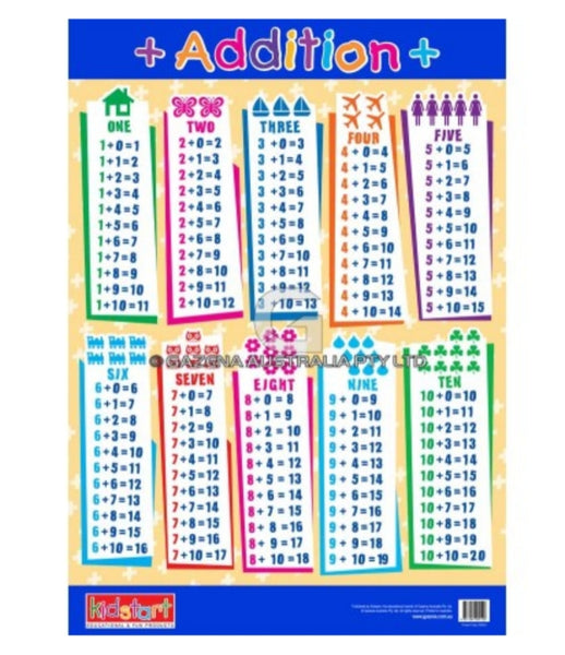 Addition and Subtraction Chart
