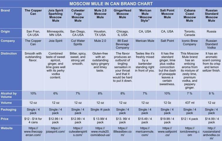 blue table chart of canned moscow mules comparison