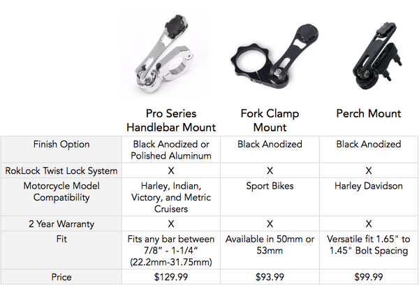 Motorcycle phone mount comparison - Rokform