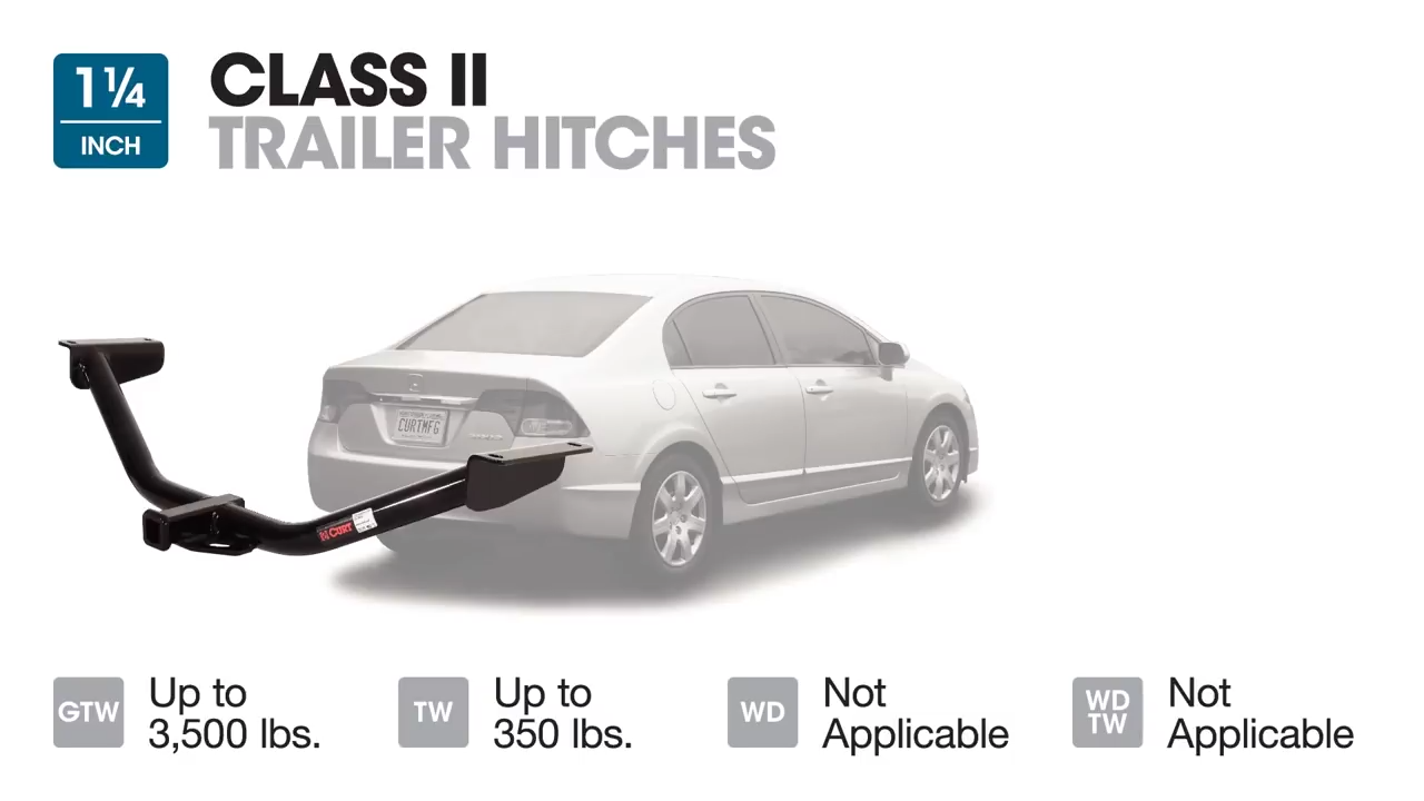 View Trailer Hitch Receivers By Class