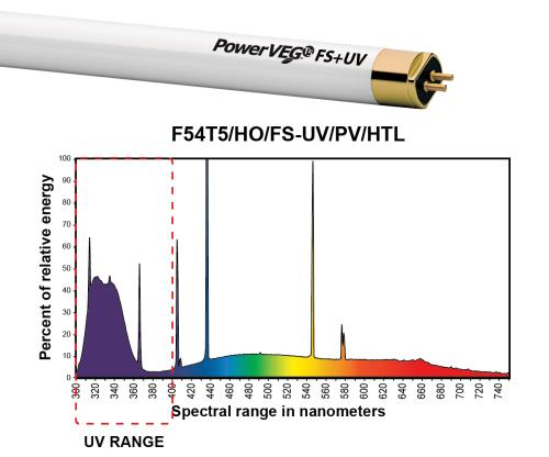 Eye PowerVEG™ T5 HO Fluorescent Lamp