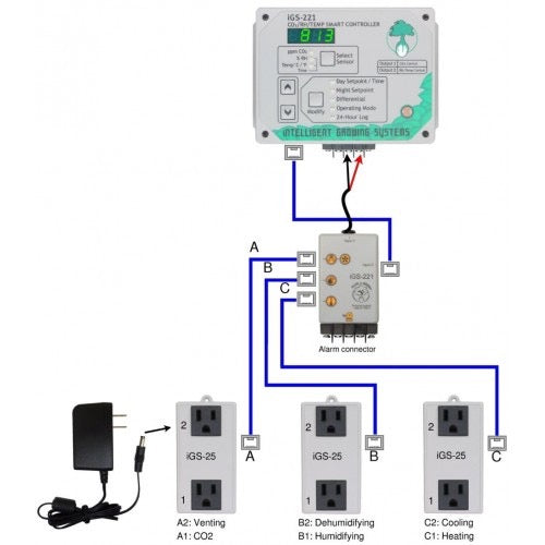 CO2/RH/Temp Controller Day/Night Settings, 6 Equipment