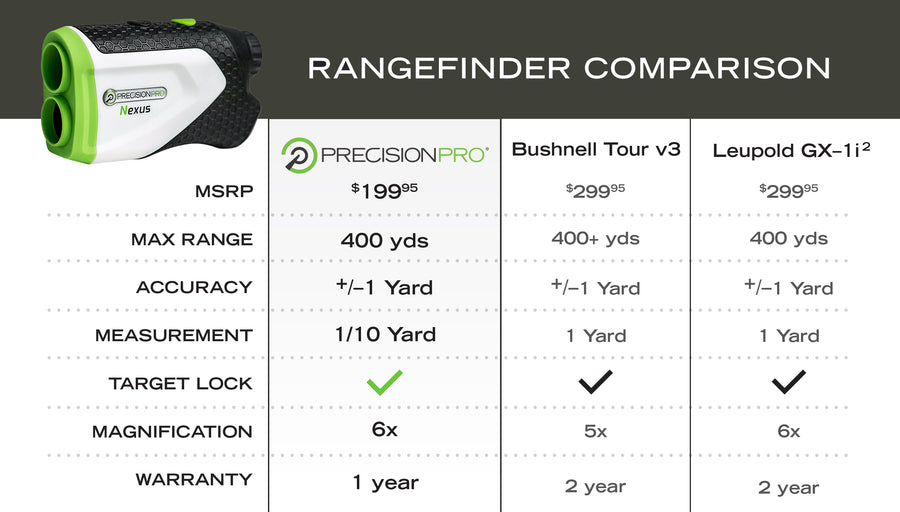 Precision Pro Golf Laser Rangefinder Comparison