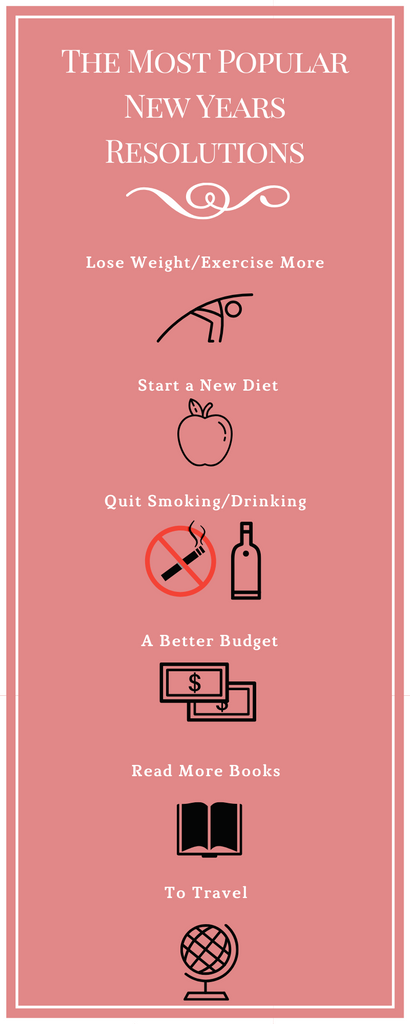 most popular new years resolutions