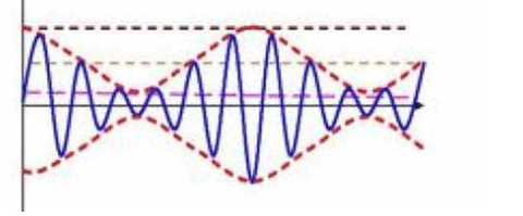 Tremolo Frequency