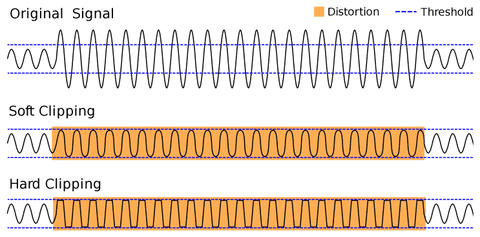 Sound frequency wave