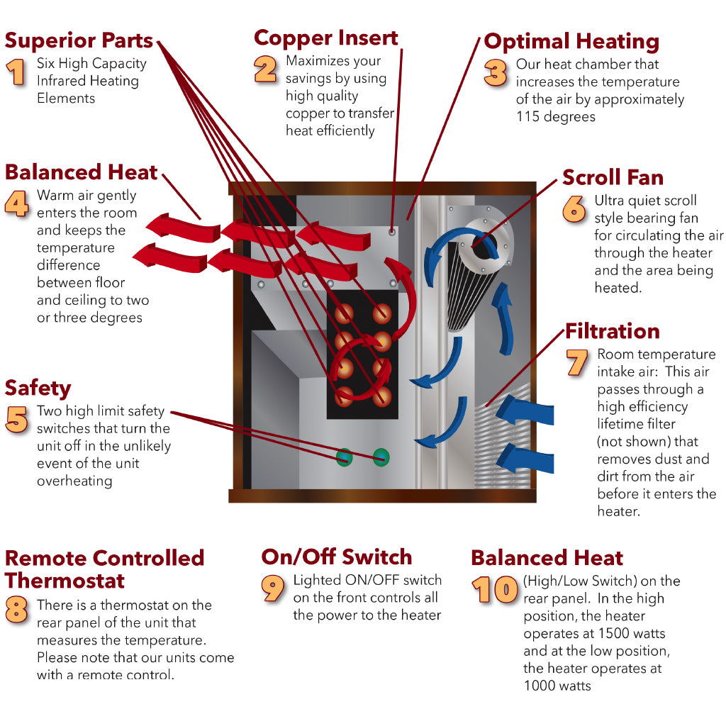 Advantages of infrared heaters 71