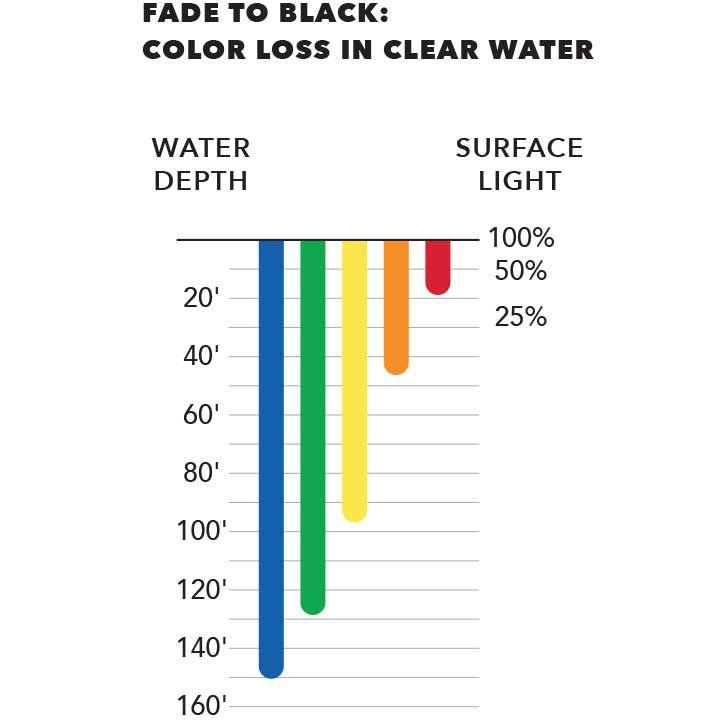 fishing lure color loss in clear water chart