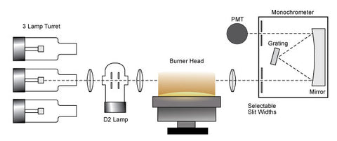 Atomic Absorption Spectrometer optical layout