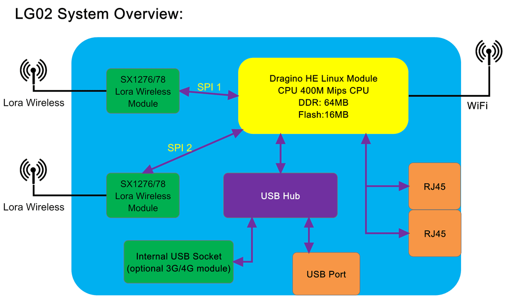 LoRa Dual Channels IoT Gateway OpenWrt LG02