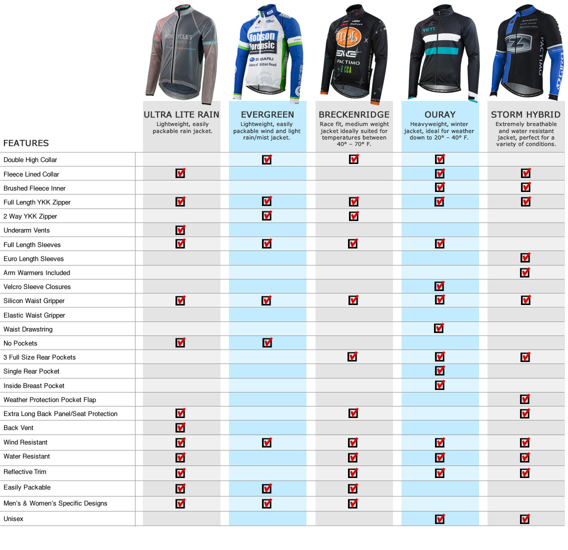 Custom Cycling Jacket Comparison Chart