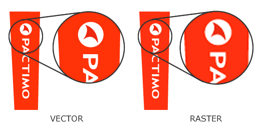 Example of Vector and Raster image scaling quality