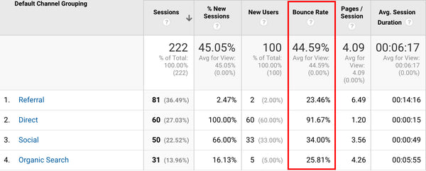 google analytics screen shot showing high bounce rate