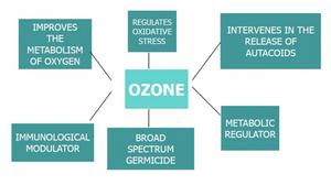 Recommended links on Ozone Therapy
