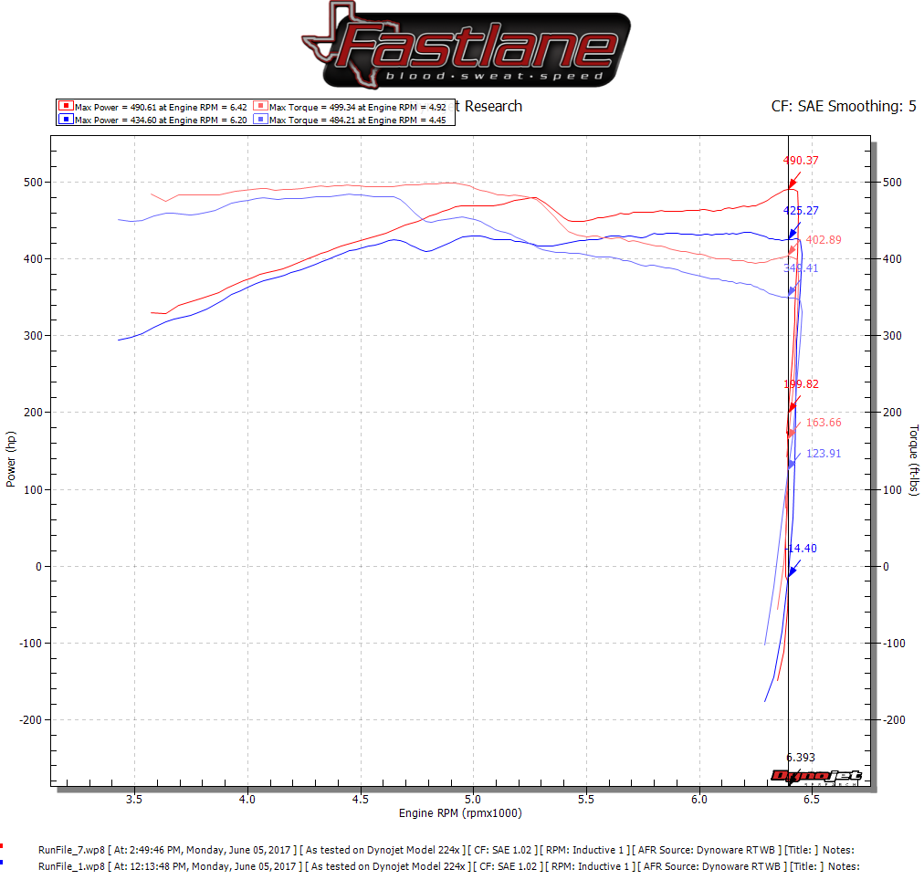 Supercharged Mustang For Sale In Texas: Fastlane, ROUSH Authorized Dealer In