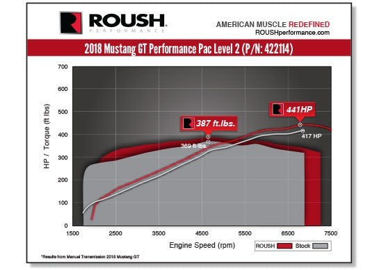 2018-2019 MUSTANG GT ROUSH PERFORMANCE PAC - LEVEL 2
