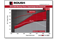 2018-2020 ROUSH Mustang Phase 1 to Phase 2 Supercharger Upgrade Kit - 750HP