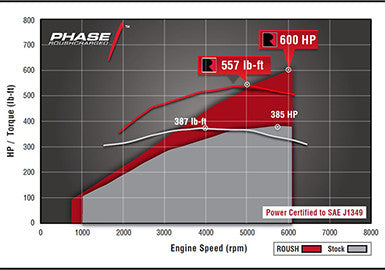 2015-2017 ROUSH F-150 5.0L V8 Supercharger Phase 1 - 600 HP Calibrated