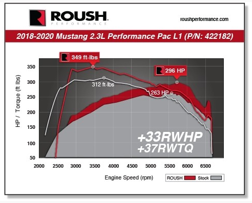 2018-2020 Mustang 2.3L ROUSH Performance Pac - Level 1