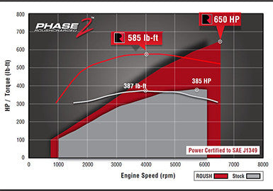 2015-2017 ROUSH F-150 5 0L V8 Supercharger Phase 2 - 650 HP Calibrated