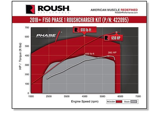 2018-2019 ROUSH F-150 SUPERCHARGER KIT - PHASE 1 - 650 HP