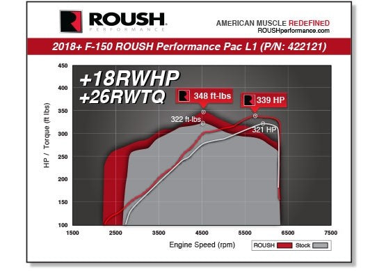 2018-2019 F-150 5.0L ROUSH PERFORMANCE PAC - LEVEL 1