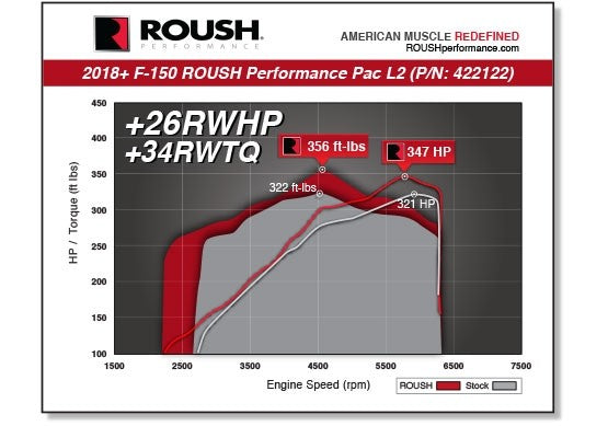 2018-2019 F-150 5.0L ROUSH Performance Pac - Level 2