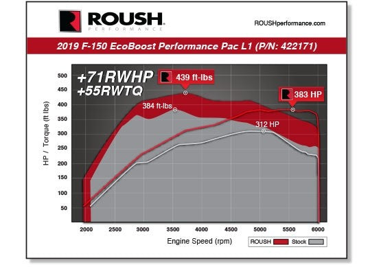 2019 F-150 & Raptor 3.5L ROUSH Performance Pac - Level 1
