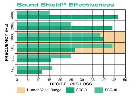 chart of sound shield effectiveness