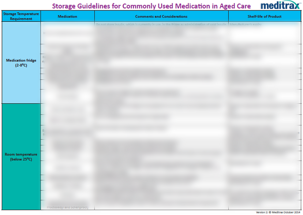 Storage Guidelines for Some Commonly Used Medications in Aged Care Homes