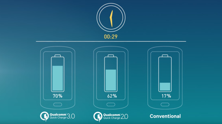 QuickCharge 2.0 vs QuickCharge 3.0