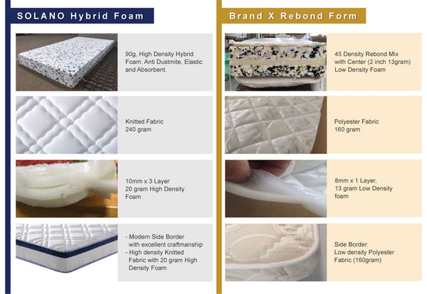 "Combo- Solano Grey Serene fabric 6"" divan &  8"" hybrid foam (back care)"