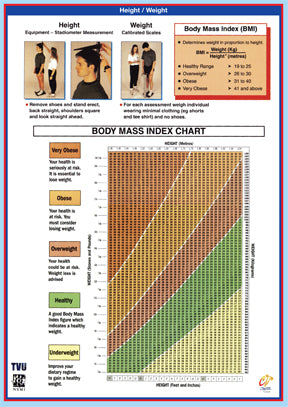 Health And Fitness Protocol Charts - Set of 8