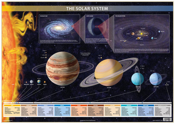 Solar System  Poster illustrating Planets