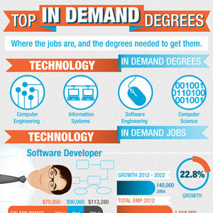 Disconnect Between Popular vs. In-demand Degrees