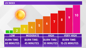 Fun in the Sun: The UV Index scale and SPF explained