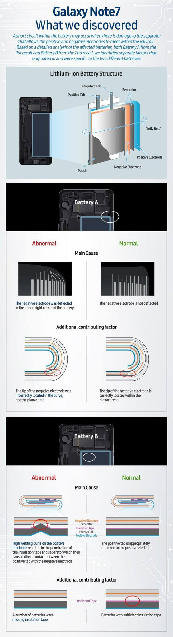 anhem - infograph on samsung battery problem