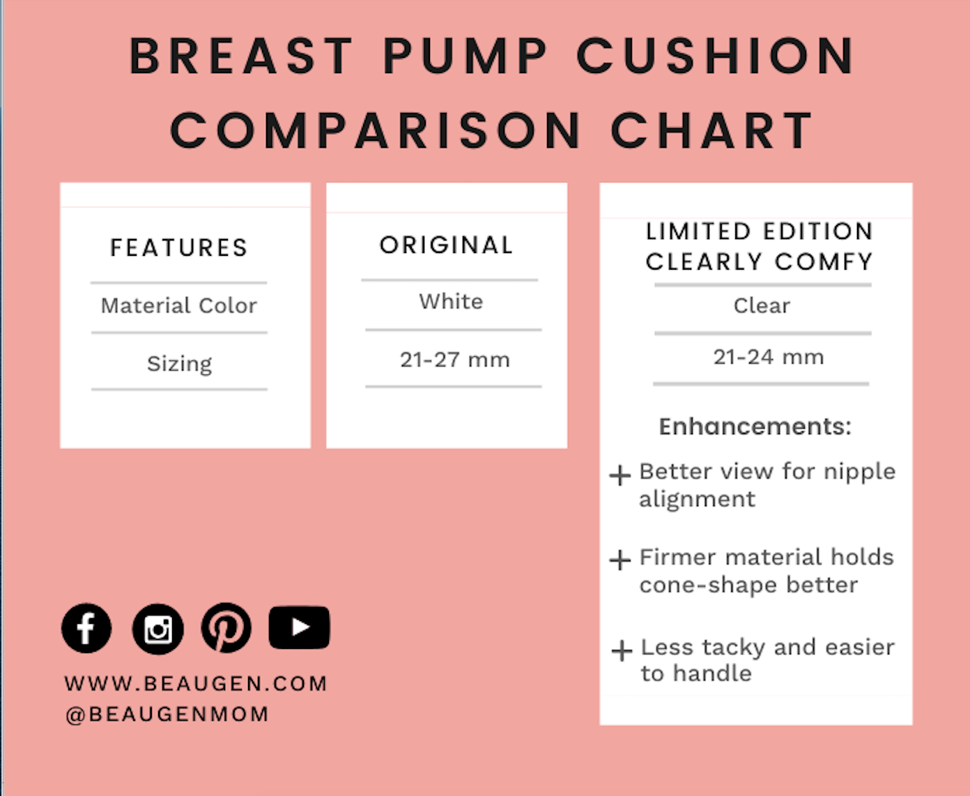 BeauGen Breast Pump Cushion Comparison Chart