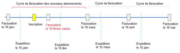 Billing Cycle diagram in French