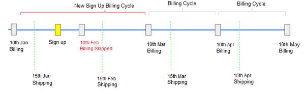 The Cycle of purchase date, shipping date and recurring billing date