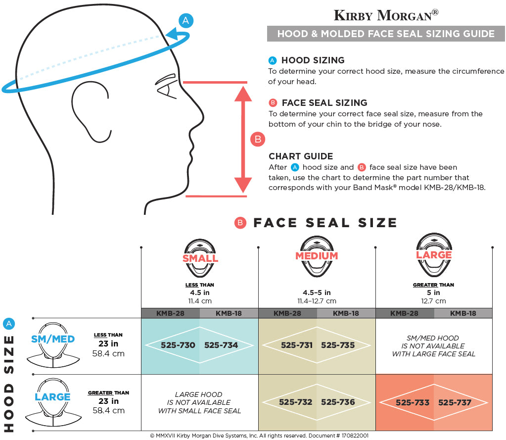 Molded Face seal sizing instructions