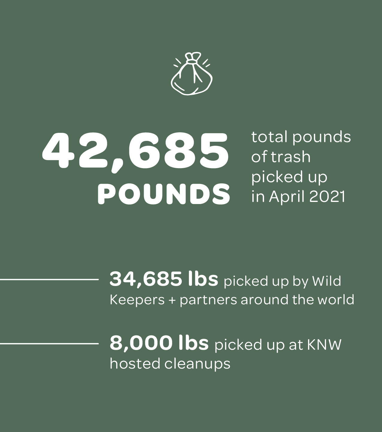 42,685 pounds of trash picked up in April 2021. 34,685 picked up by Wild Keeper + partners around the world. 8,000 pounds picked up at KNW hosted cleanups