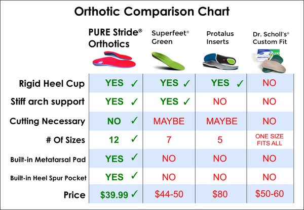 Orthotic Comparison Chart