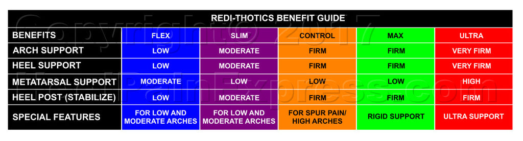 Redi-Thotics Comparison Chart