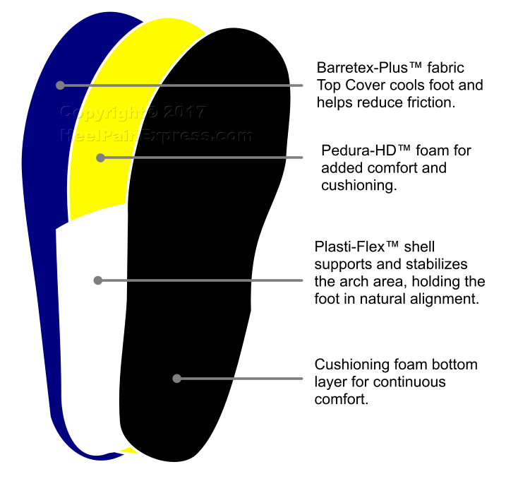 Redi-Thotics FLEX insoles
