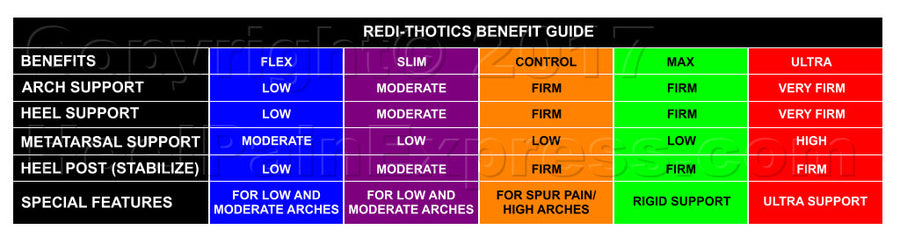 REDI-THOTICS® SLIM - Heel Pain Express